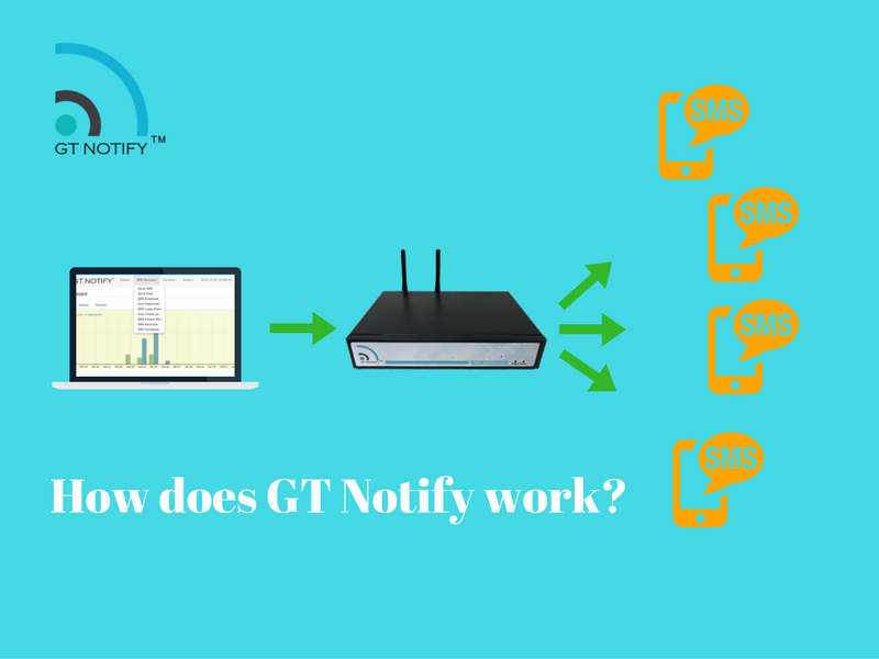 How GT Notify works