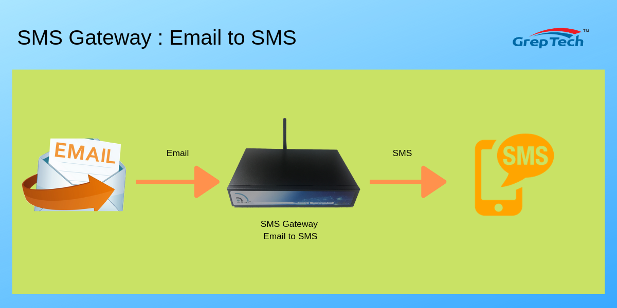 SMS Gateway - Email to SMS