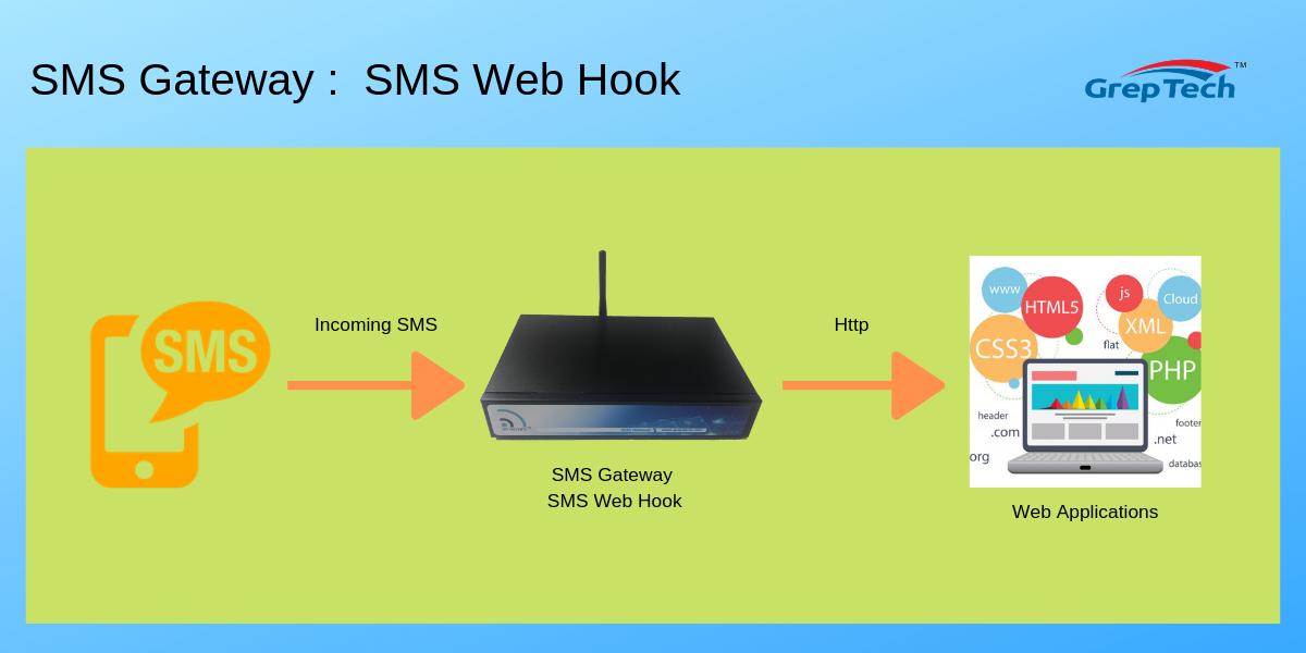 SMS Gateway : SMS Web Hook