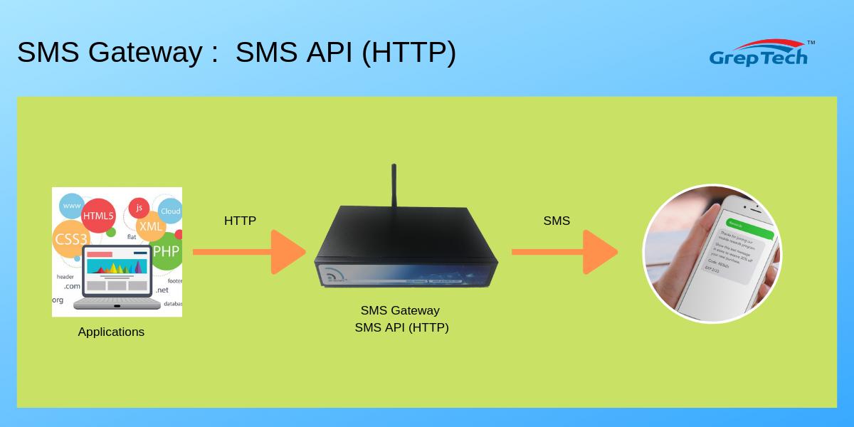 SMS Gateway : SMS API