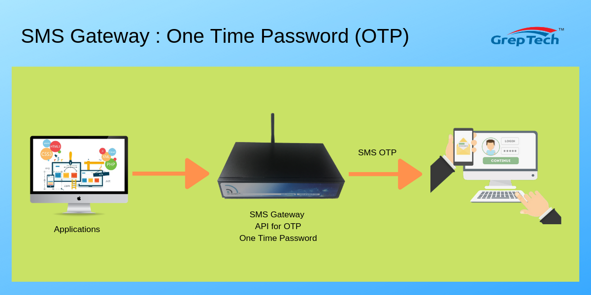 SMS Gateway : OTP One Time Password