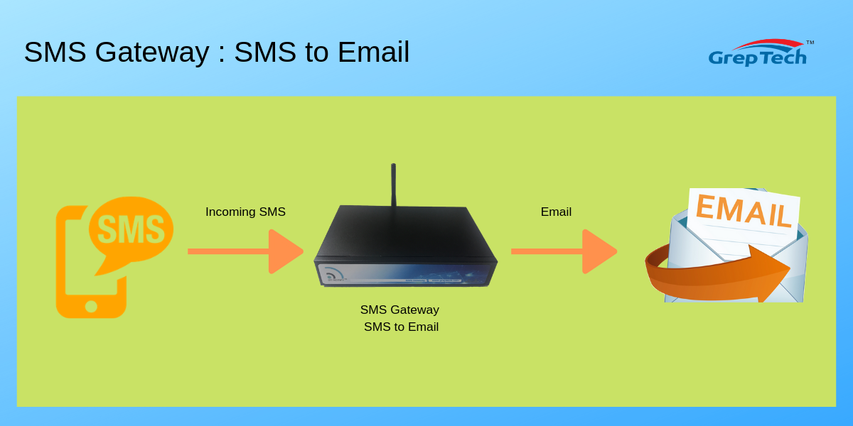 SMS Gateway - SMS to Email